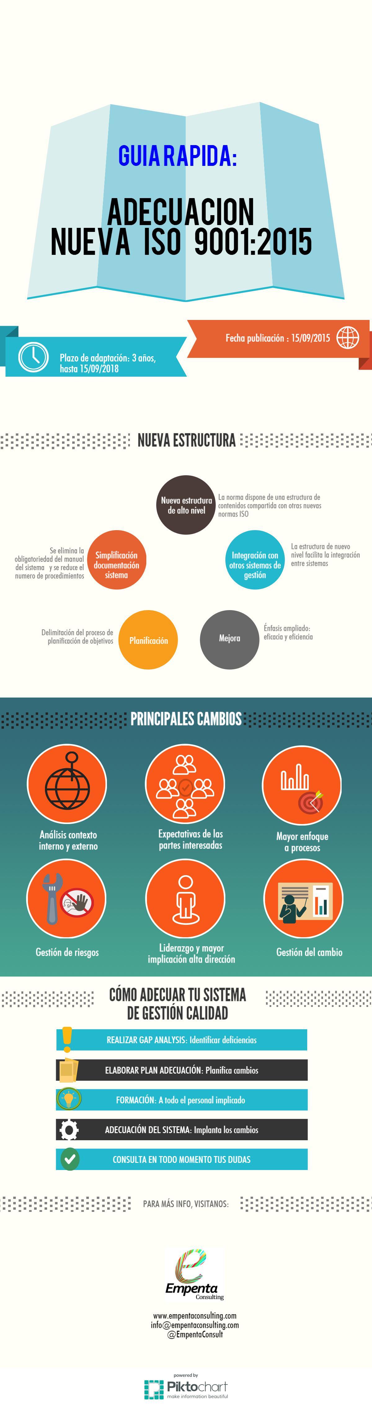 nueva iso 9001 2015 infografia empenta consulting
